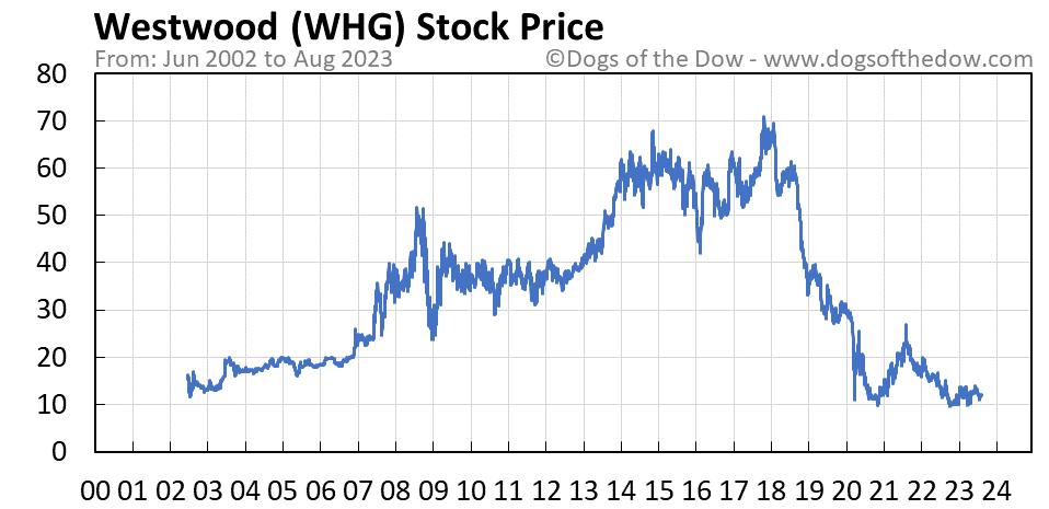 WHG stock price chart