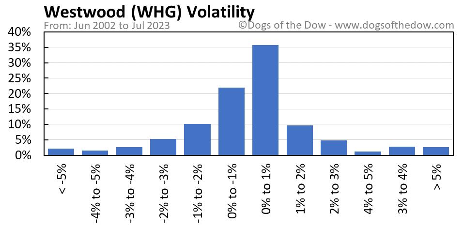 WHG volatility chart