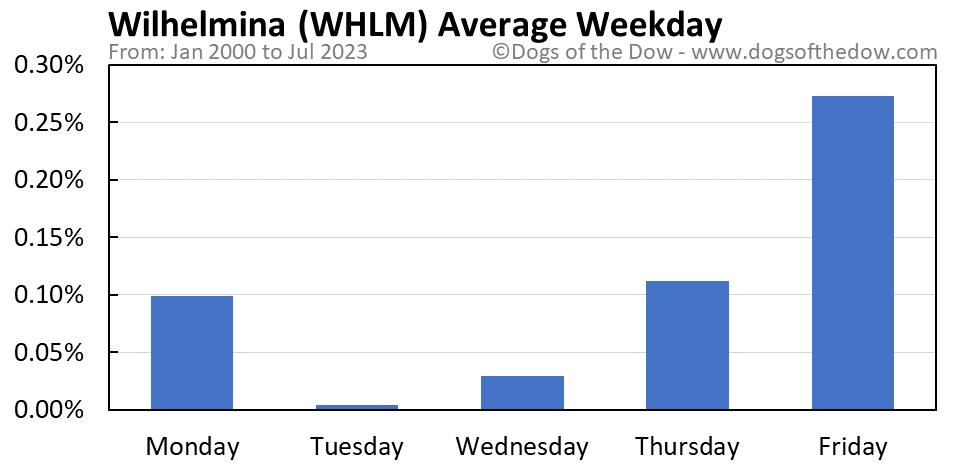 WHLM average weekday chart