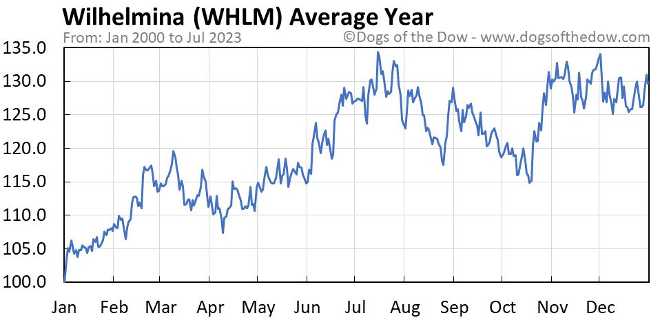 WHLM average year chart