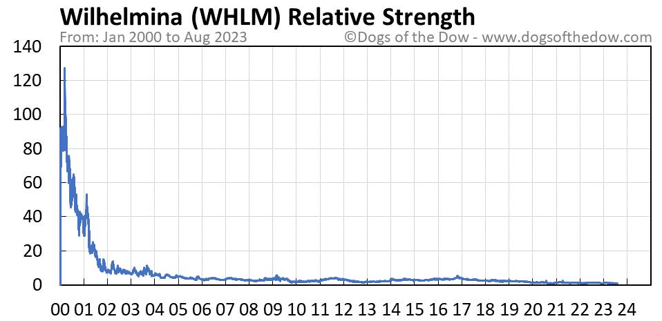 WHLM relative strength chart