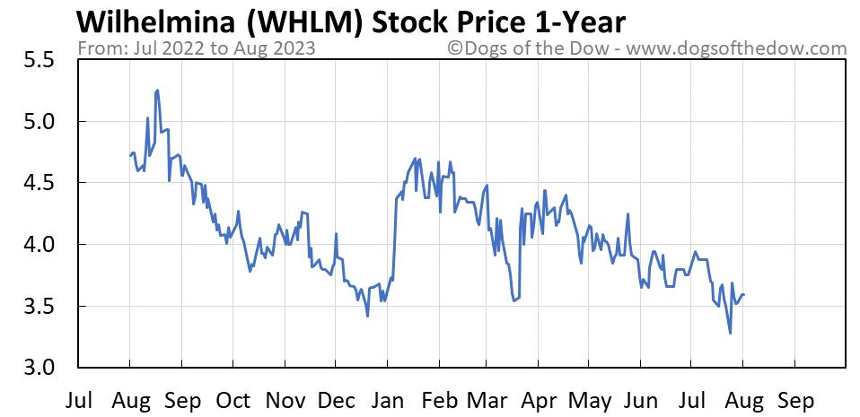 WHLM 1-year stock price chart