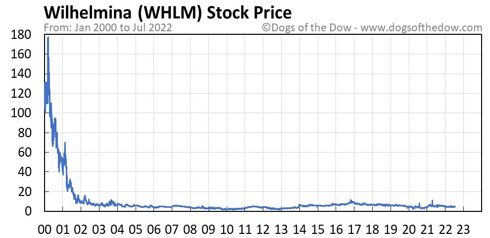 WHLM stock price chart
