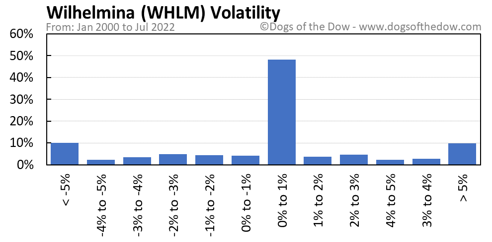 WHLM volatility chart