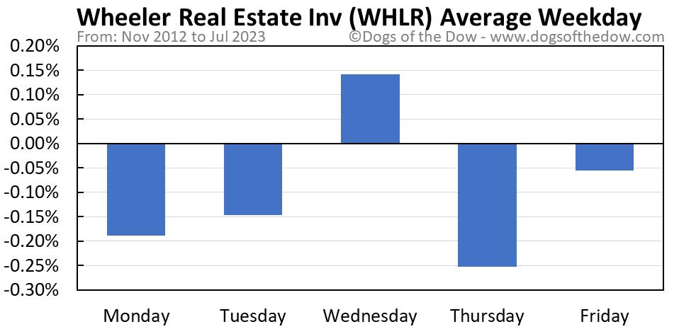 WHLR average weekday chart