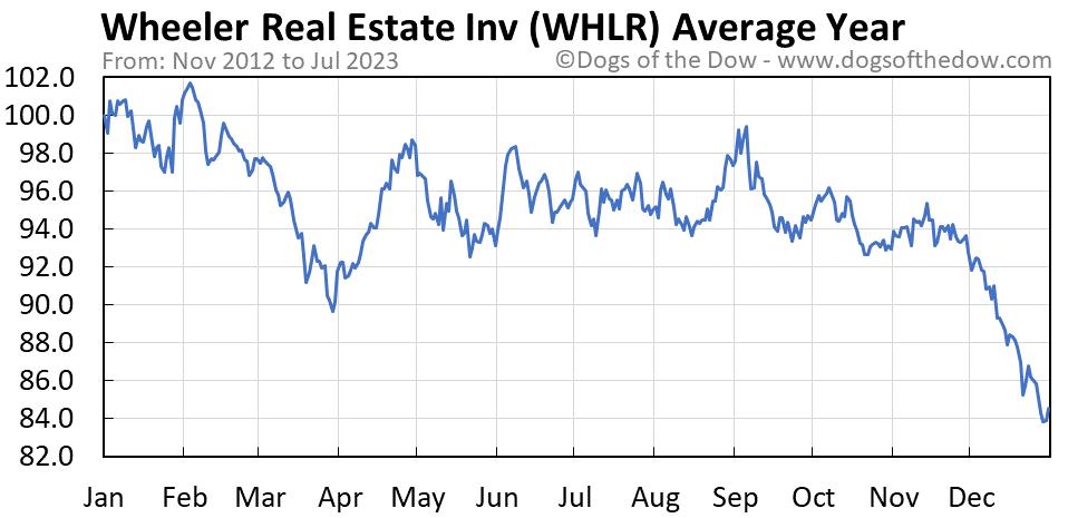 WHLR average year chart