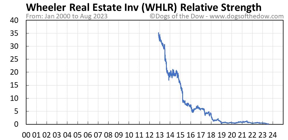 WHLR relative strength chart