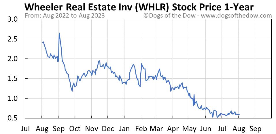 WHLR 1-year stock price chart