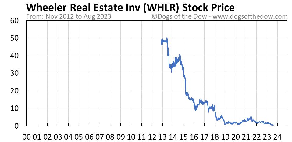 WHLR stock price chart