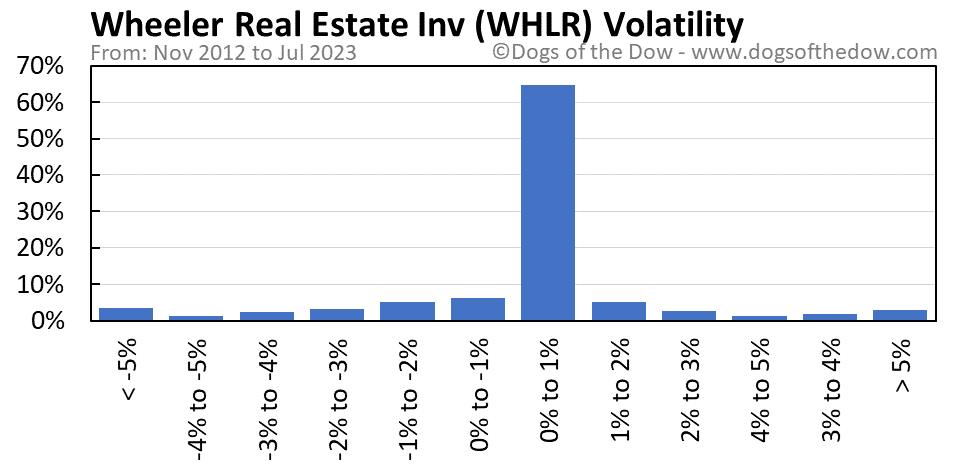 WHLR volatility chart