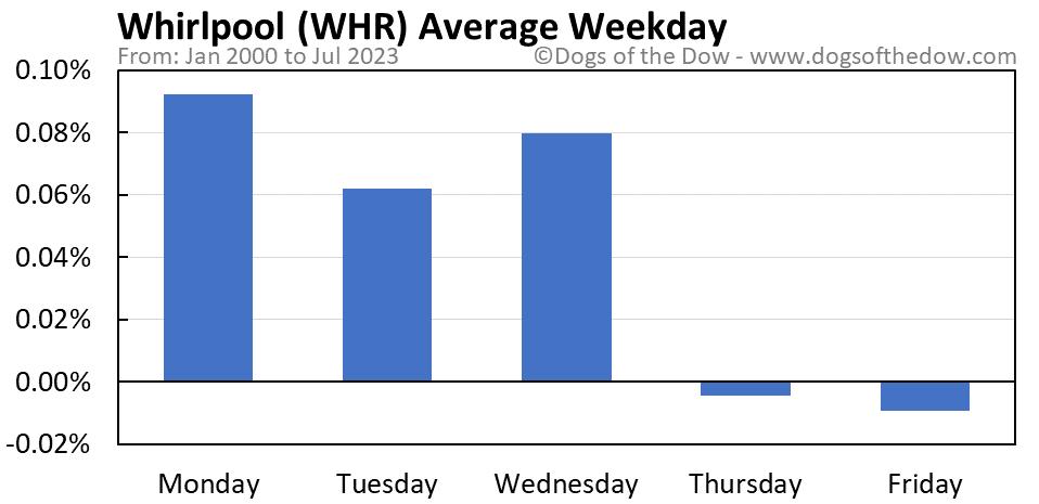 WHR average weekday chart
