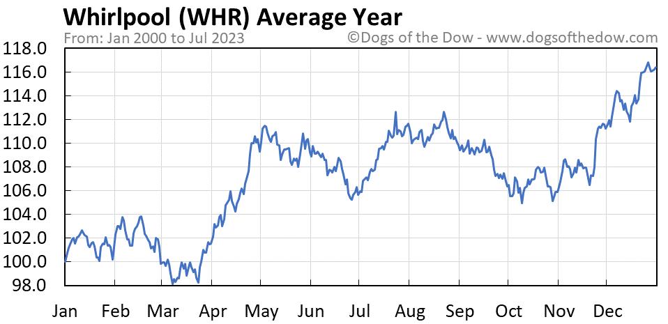 WHR average year chart