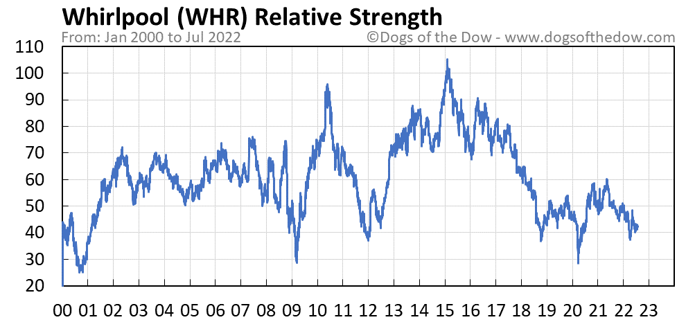 WHR relative strength chart