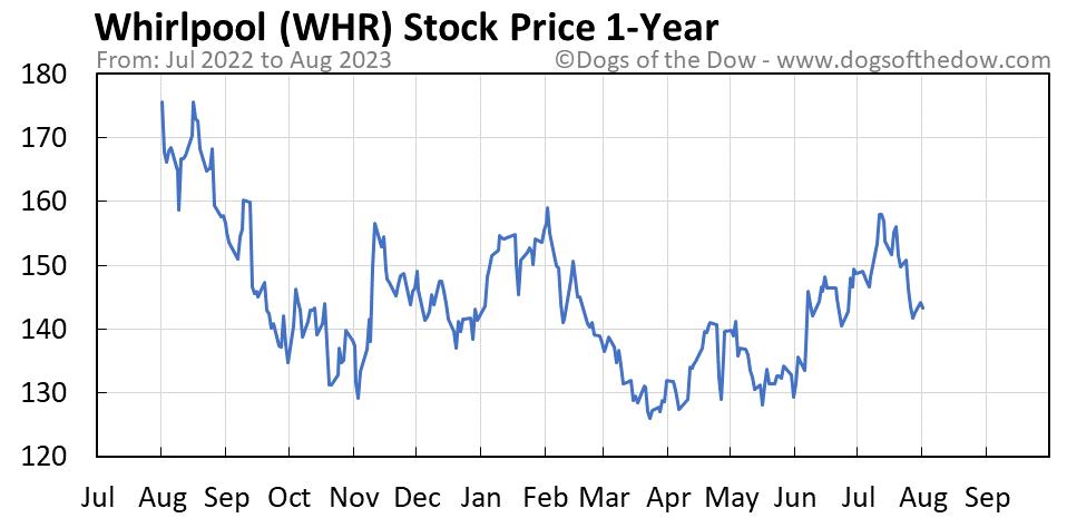 WHR 1-year stock price chart
