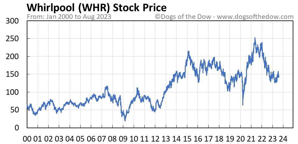 WHR stock price chart
