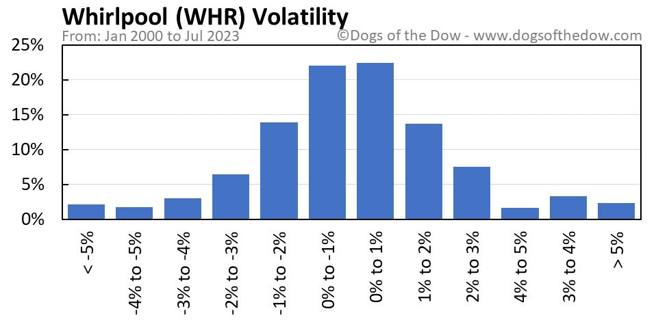 WHR volatility chart