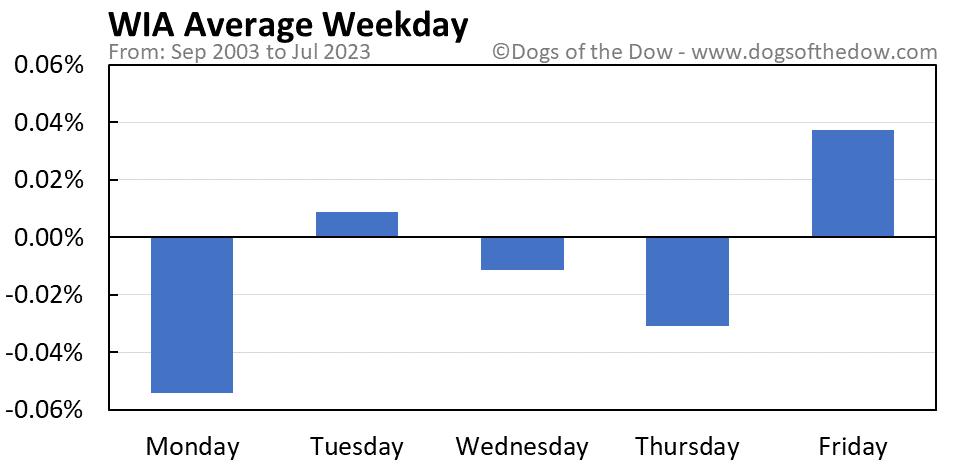 WIA average weekday chart