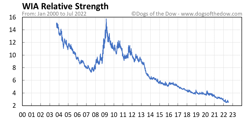 WIA relative strength chart