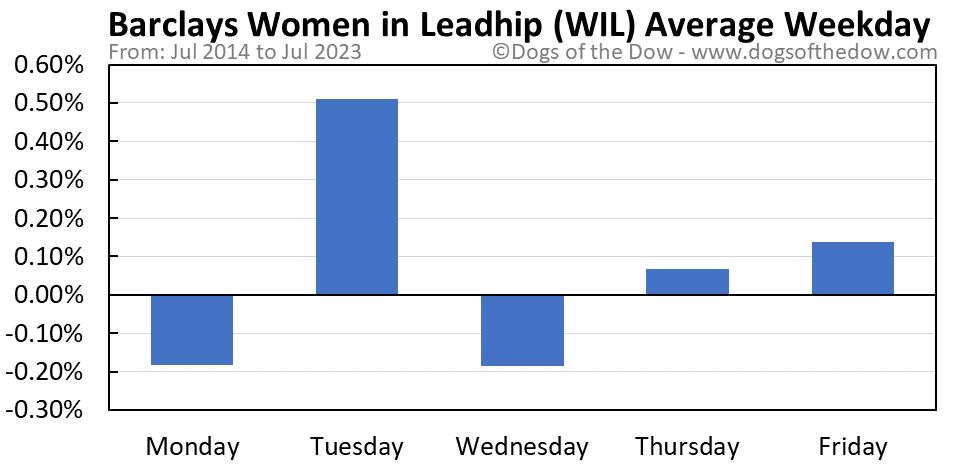 WIL average weekday chart