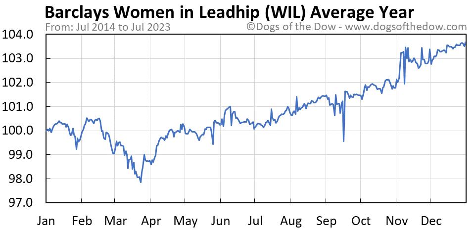 WIL average year chart