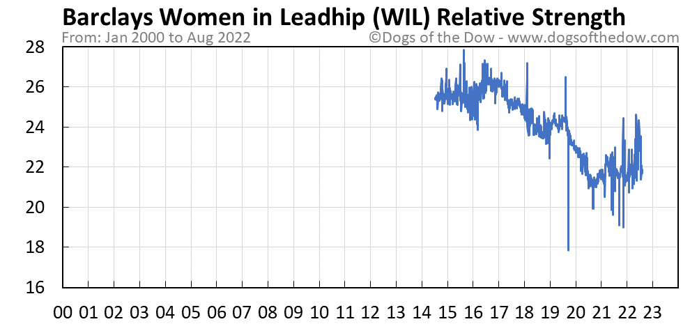 WIL relative strength chart