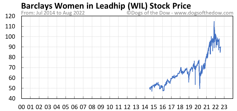 WIL stock price chart