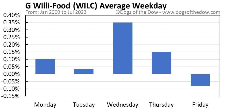 WILC average weekday chart