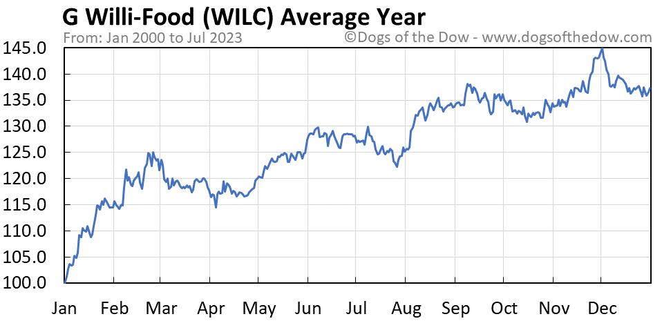 WILC average year chart