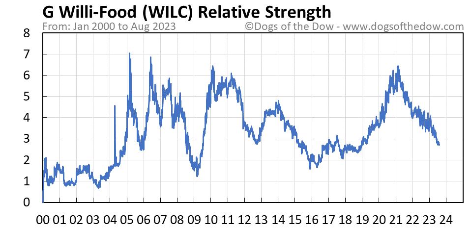 WILC relative strength chart