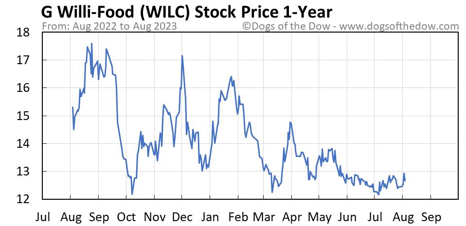 WILC 1-year stock price chart