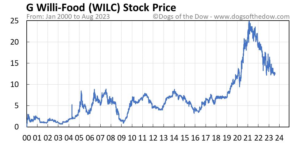 WILC stock price chart