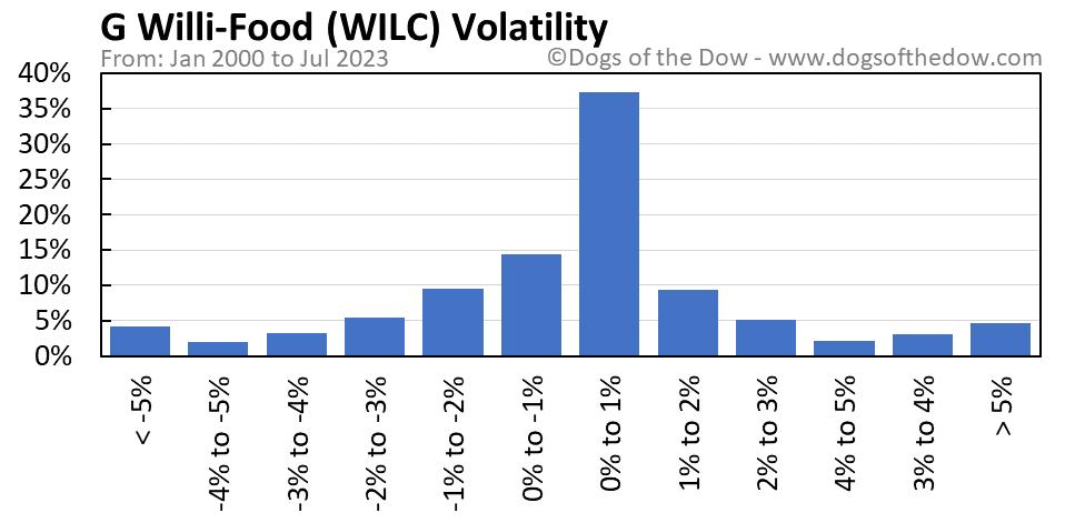 WILC volatility chart