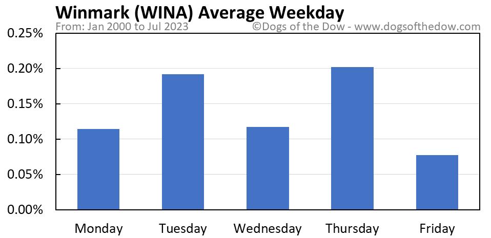 WINA average weekday chart