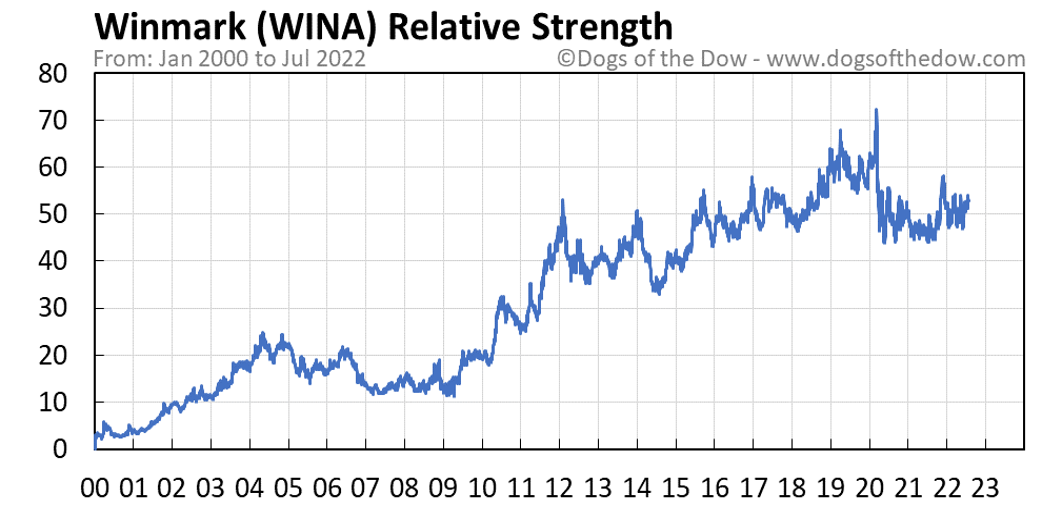 WINA relative strength chart