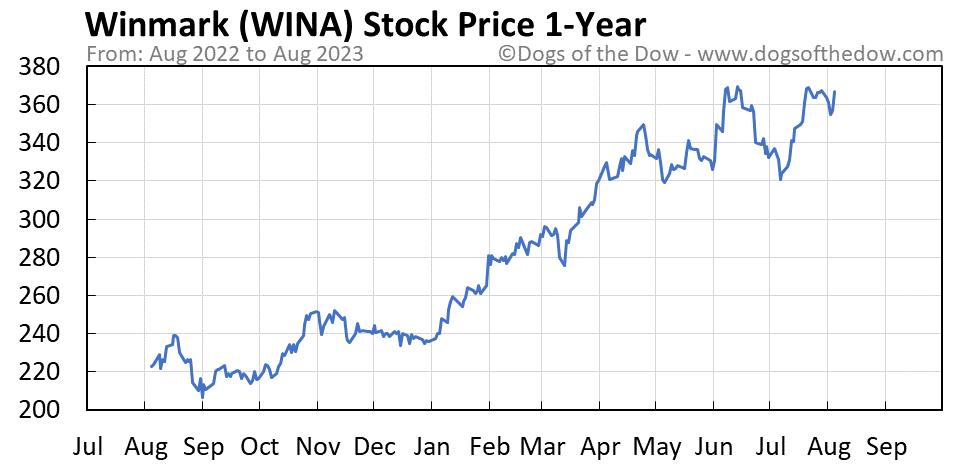 WINA 1-year stock price chart