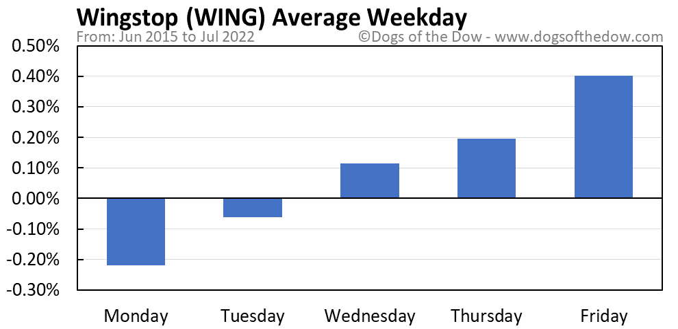 WING average weekday chart