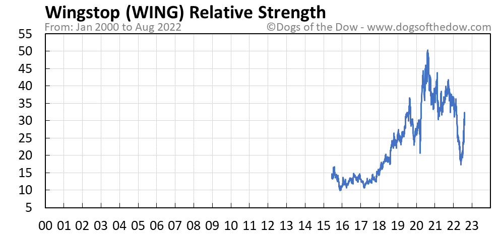 WING relative strength chart