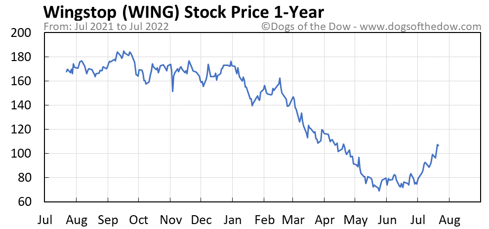 WING 1-year stock price chart