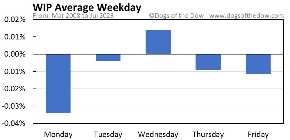 WIP average weekday chart