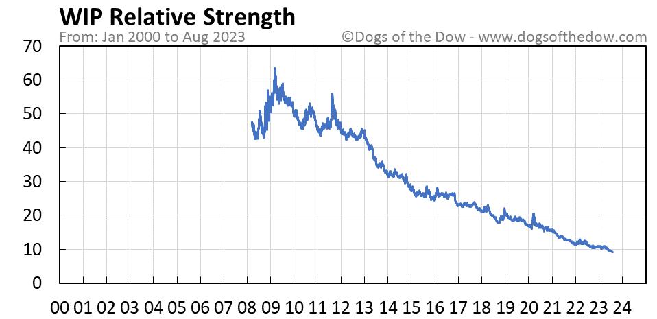 WIP relative strength chart