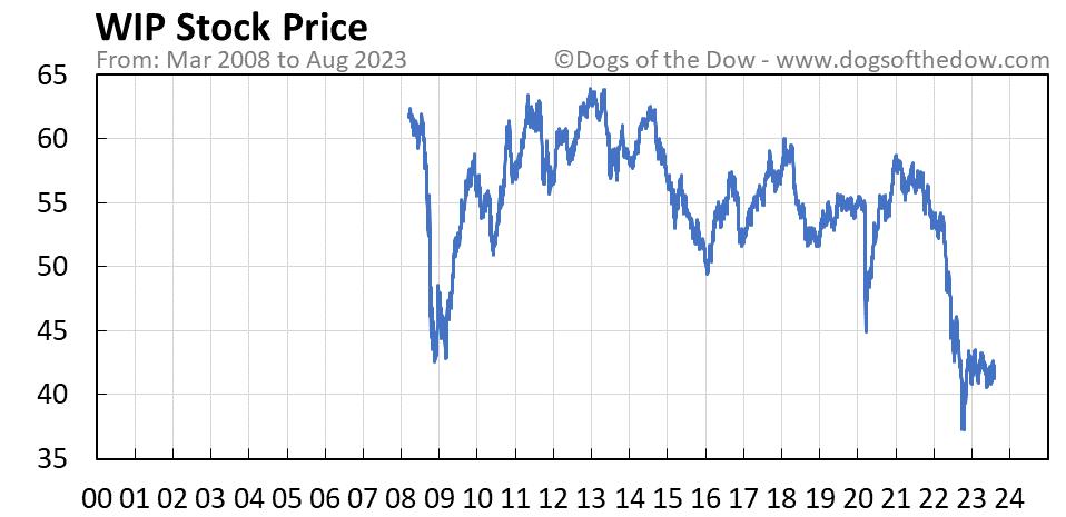 WIP stock price chart