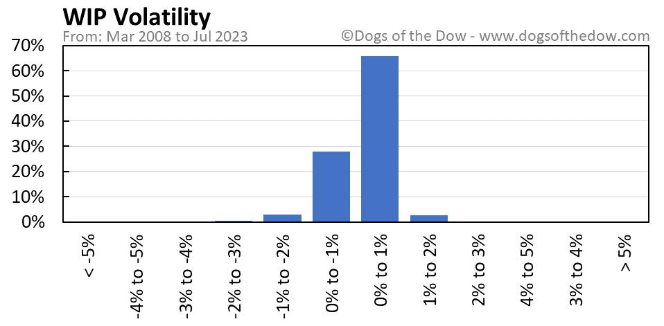 WIP volatility chart