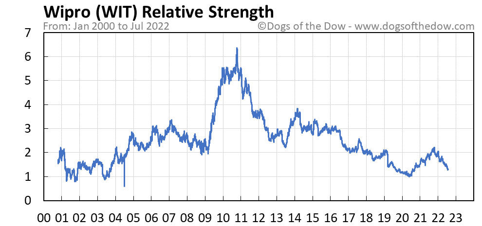 WIT relative strength chart