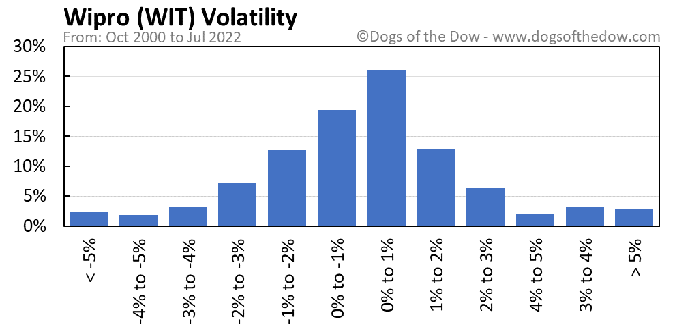 WIT volatility chart