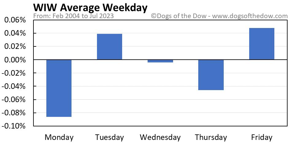 WIW average weekday chart