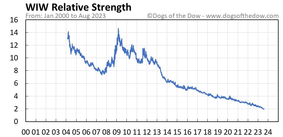 WIW relative strength chart