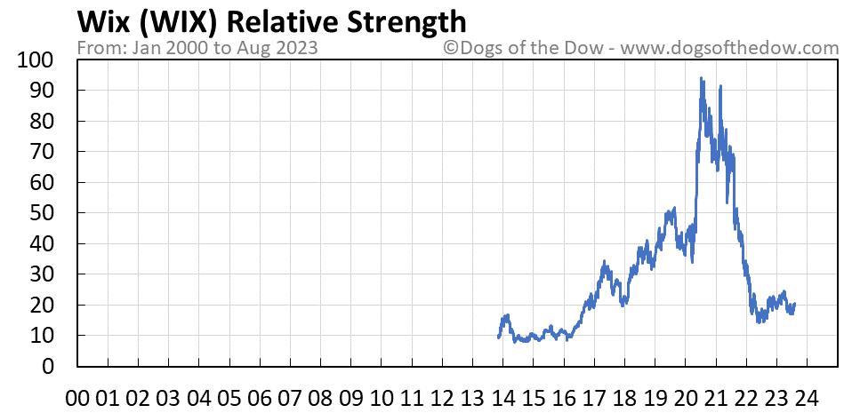 WIX relative strength chart