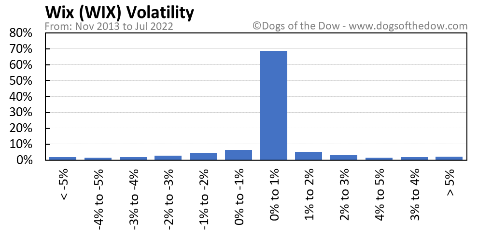WIX volatility chart