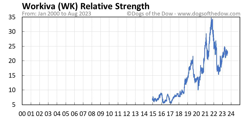 WK relative strength chart