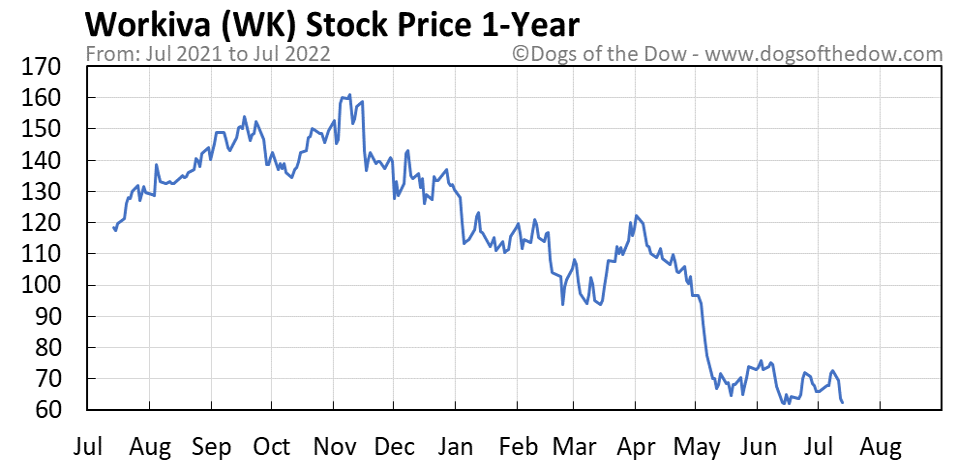 WK 1-year stock price chart